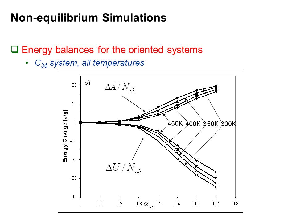 Non-equilibrium Simulations  Energy balances for the oriented systems C 36 system, all temperatures