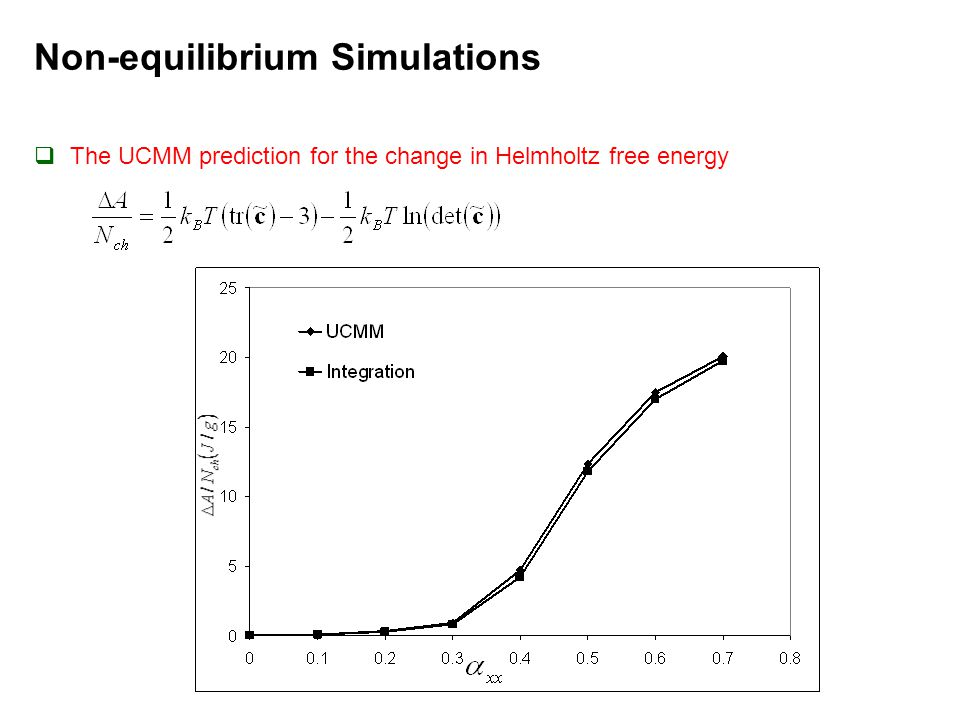 Non-equilibrium Simulations  The UCMM prediction for the change in Helmholtz free energy