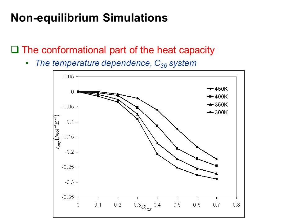 Non-equilibrium Simulations  The conformational part of the heat capacity The temperature dependence, C 36 system
