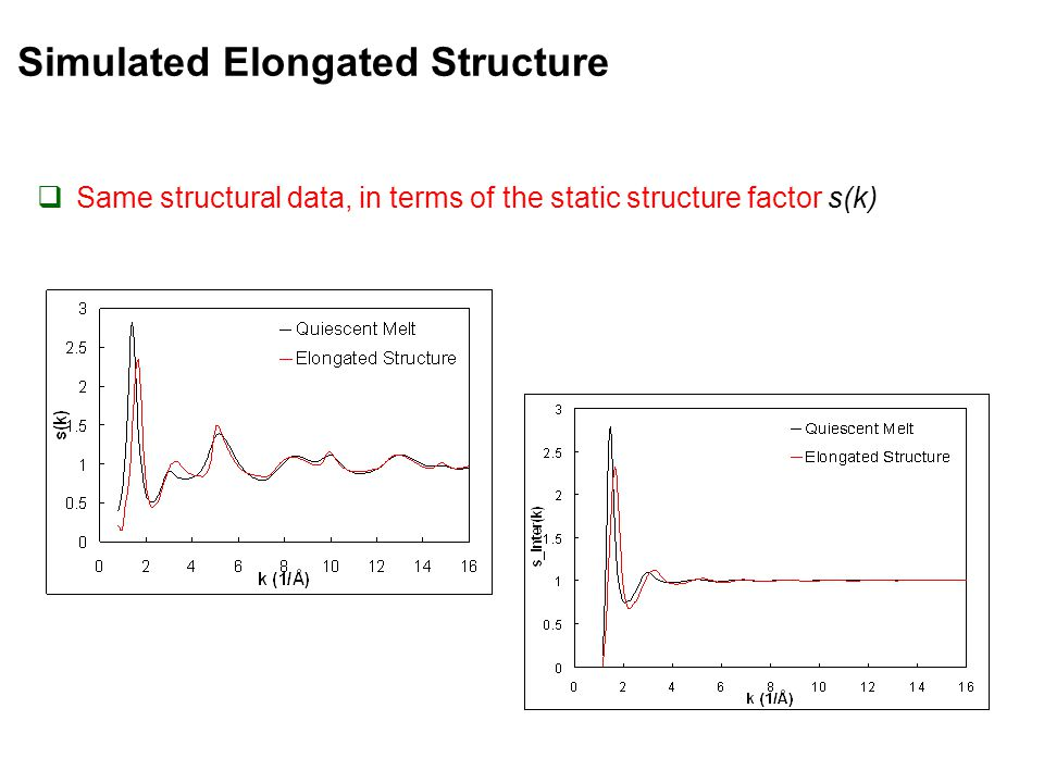 Simulated Elongated Structure  Same structural data, in terms of the static structure factor s(k)