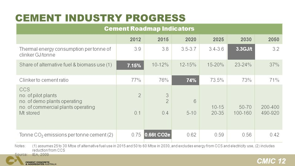 CMIC 12 CEMENT INDUSTRY PROGRESS Cement Roadmap Indicators 201220152020202520302050 Thermal energy consumption per tonne of clinker GJ/tonne 3.93.83.5-3.73.4-3.63.3-3.43.2 Share of alternative fuel & biomass use (1)5-10%10-12%12-15%15-20%23-24%37% Clinker to cement ratio77%76%74%73.5%73%71% CCS no.