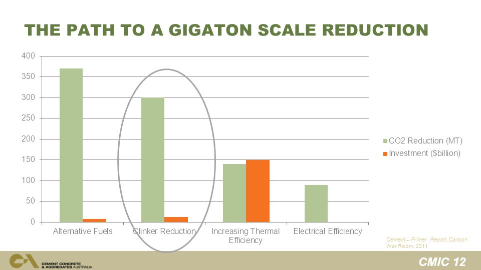 CMIC 12 THE PATH TO A GIGATON SCALE REDUCTION Cement – Primer Report, Carbon War Room, 2011