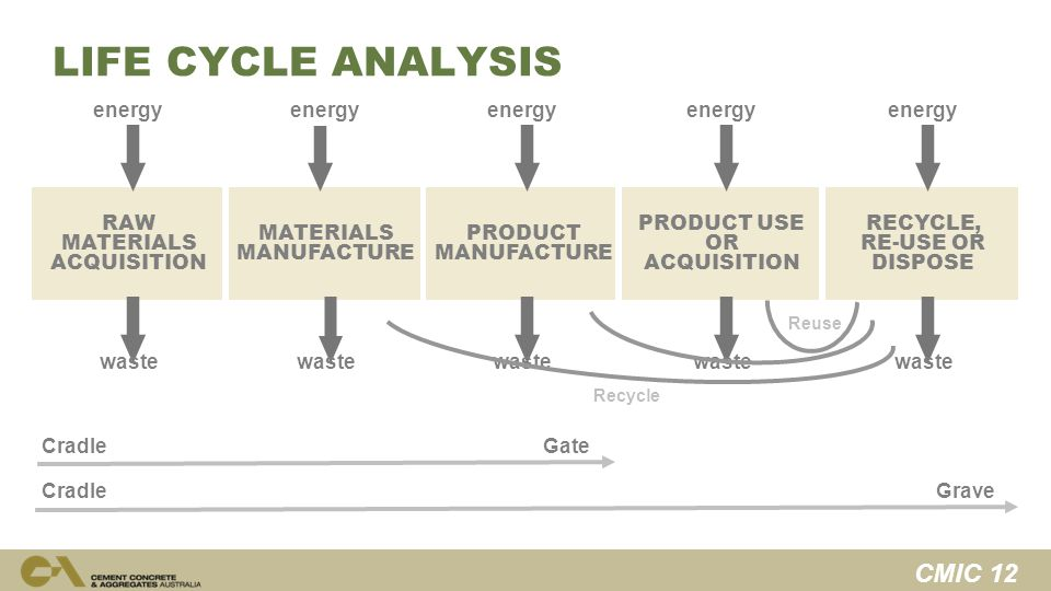 CMIC 12 PRODUCT USE OR ACQUISITION RECYCLE, RE-USE OR DISPOSE PRODUCT MANUFACTURE RAW MATERIALS ACQUISITION MATERIALS MANUFACTURE energy waste CradleGate Reuse Recycle energy CradleGrave LIFE CYCLE ANALYSIS