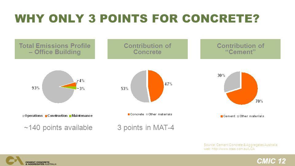 CMIC 12 Source: Cement Concrete & Aggregates Australia web: http://www.ccaa.com.au/LCA Contribution of Concrete Contribution of Cement ~140 points available 3 points in MAT-4 Total Emissions Profile – Office Building WHY ONLY 3 POINTS FOR CONCRETE