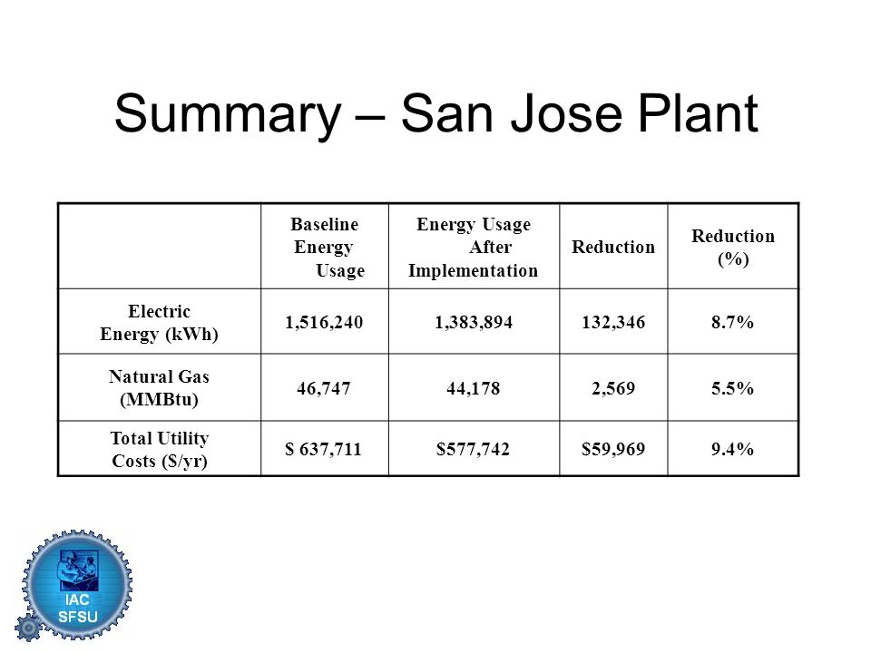 Summary – San Jose Plant Baseline Energy Usage Energy Usage After Implementation Reduction (%) Electric Energy (kWh) 1,516,2401,383,894132,3468.7% Natural Gas (MMBtu) 46,74744,1782,5695.5% Total Utility Costs ($/yr) $ 637,711$577,742$59,9699.4%