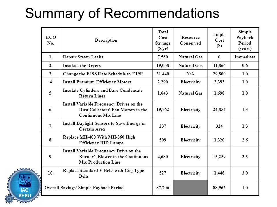 Summary of Recommendations ECO No. Description Total Cost Savings ($/yr) Resource Conserved Impl.