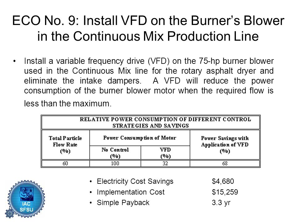 Install a variable frequency drive (VFD) on the 75-hp burner blower used in the Continuous Mix line for the rotary asphalt dryer and eliminate the intake dampers.
