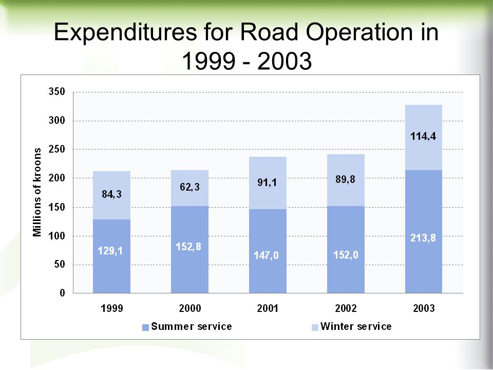 Asphalt Works and Surface Dressing on National Roads in 1993-2003