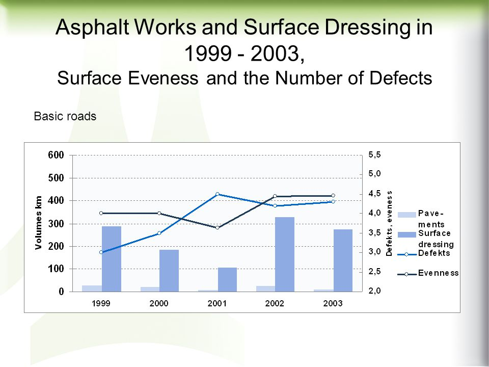 Asphalt Works and Surface Dressing in 1999 - 2003, Surface Eveness and the Number of Defects Main roads