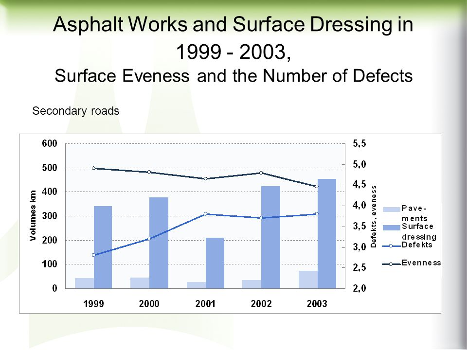 Asphalt Works and Surface Dressing in 1999 - 2003, Surface Eveness and the Number of Defects Basic roads