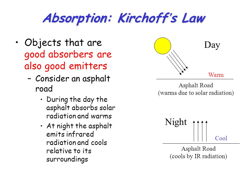 Absorption: Kirchoff's Law Objects that are good absorbers are also good emitters –Consider an asphalt road During the day the asphalt absorbs solar radiation and warms At night the asphalt emits infrared radiation and cools relative to its surroundings Asphalt Road (warms due to solar radiation) Asphalt Road (cools by IR radiation) Day Night Warm Cool