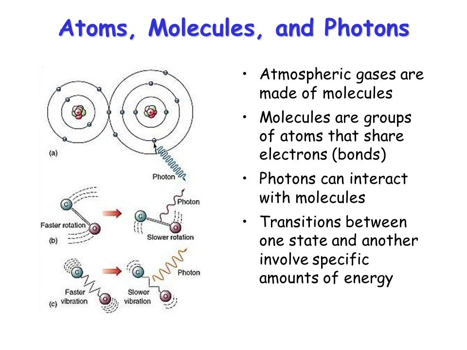 Atoms, Molecules, and Photons Atmospheric gases are made of molecules Molecules are groups of atoms that share electrons (bonds) Photons can interact with molecules Transitions between one state and another involve specific amounts of energy