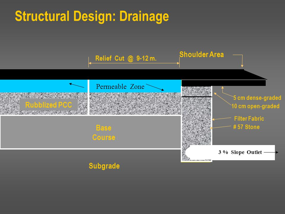 Structural Design: Drainage 10 cm open-graded 5 cm dense-graded # 57 Stone 3 % Slope Outlet Filter Fabric Shoulder Area Rubblized PCC Base Course Subg