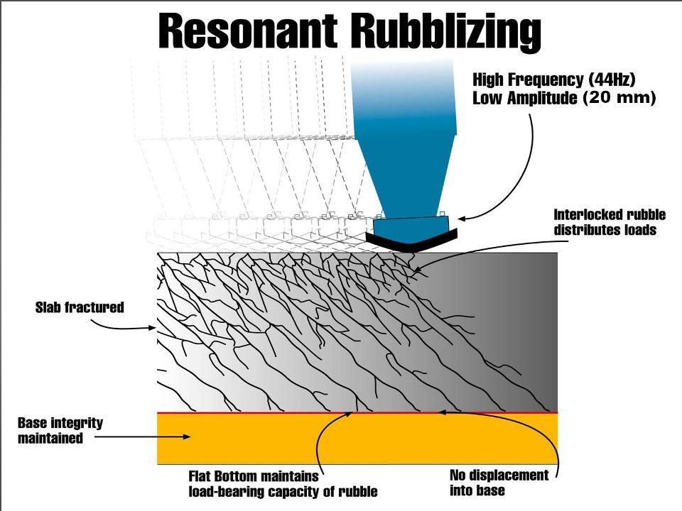Vibration Technology Weight Frequency 44 Hz Amplitude 1.905 cm Description of Resonant Beam