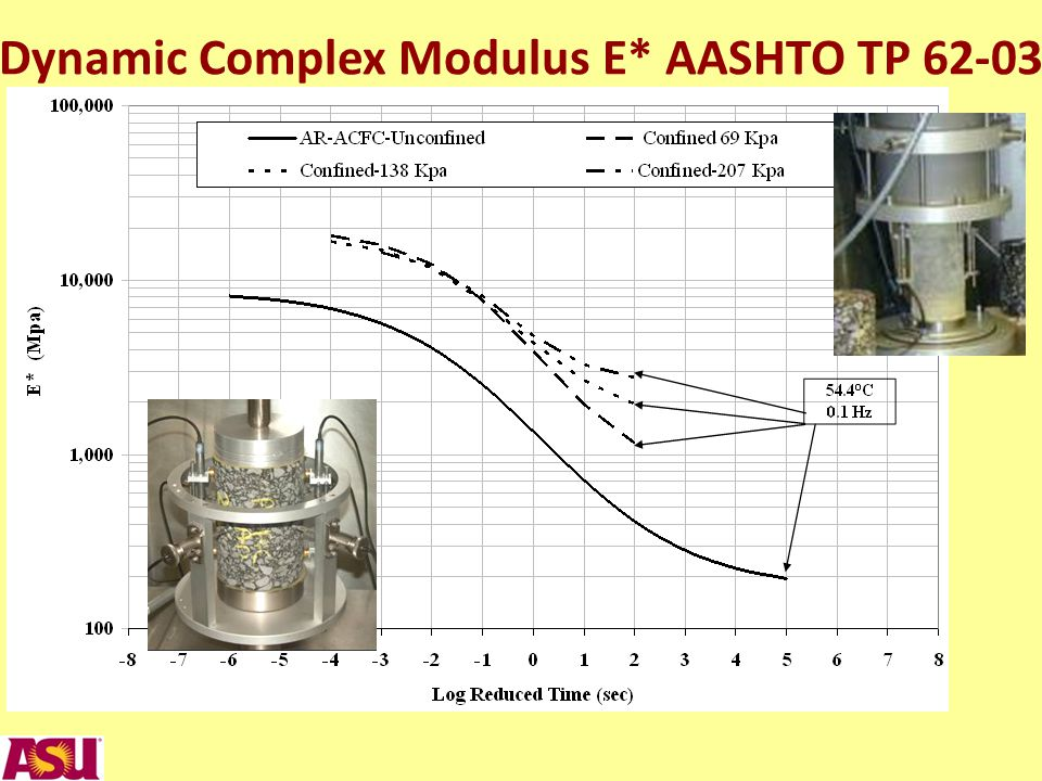 Dynamic Complex Modulus E* AASHTO TP 62-03