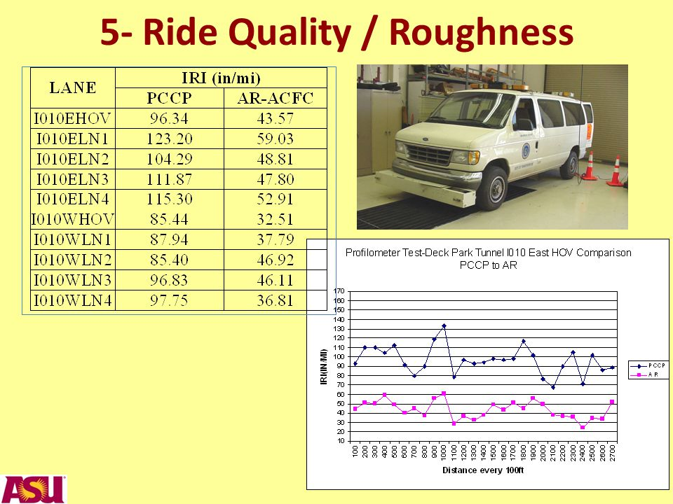 5- Ride Quality / Roughness