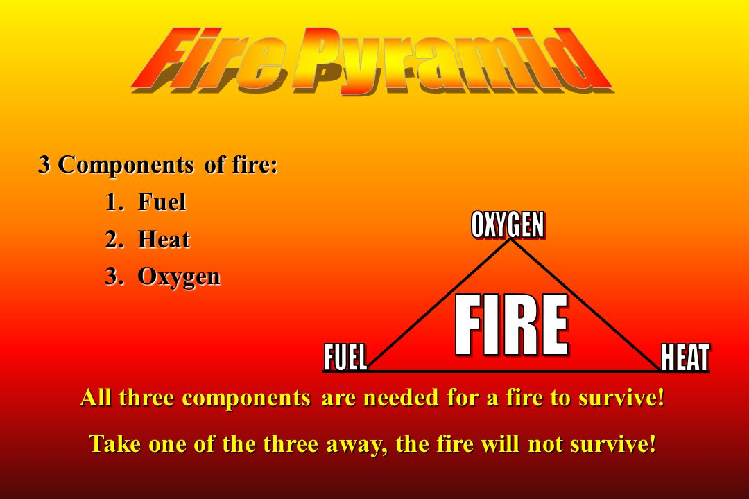 3 Components of fire: 1. Fuel 2. Heat 3. Oxygen All three components are needed for a fire to survive! Take one of the three away, the fire will not s