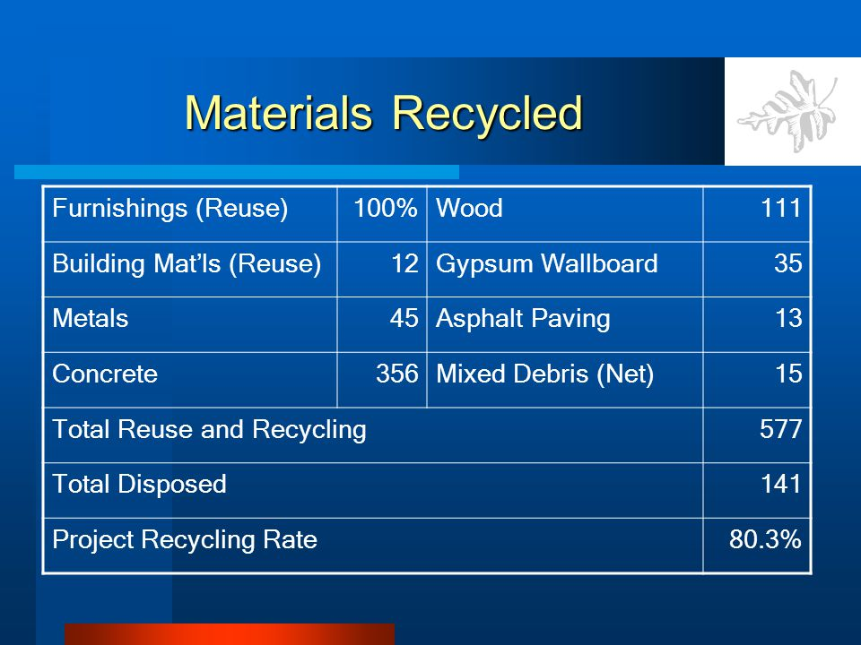 Materials Recycled Furnishings (Reuse)100%Wood111 Building Mat'ls (Reuse)12Gypsum Wallboard35 Metals45Asphalt Paving13 Concrete356Mixed Debris (Net)15