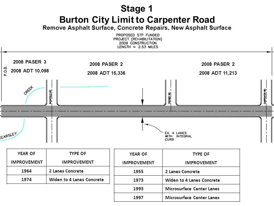 YEAR OFTYPE OF IMPROVEMENT 19642 Lanes Concrete 1974Widen to 4 Lanes Concrete YEAR OFTYPE OF IMPROVEMENT 19552 Lanes Concrete 1973Widen to 4 Lanes Concrete 1993Microsurface Center Lanes 1997Microsurface Center Lanes 2008 PASER 3 2008 ADT 10,098 2008 PASER 2 2008 ADT 15,336 2008 PASER 2 2008 ADT 11,213 Stage 1 Burton City Limit to Carpenter Road Remove Asphalt Surface, Concrete Repairs, New Asphalt Surface
