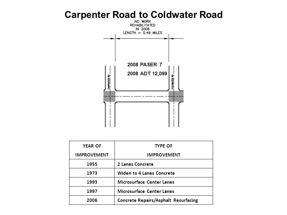 2008 PASER 7 2008 ADT 12,099 YEAR OFTYPE OF IMPROVEMENT 19552 Lanes Concrete 1973Widen to 4 Lanes Concrete 1993Microsurface Center Lanes 1997Microsurface Center Lanes 2006Concrete Repairs/Asphalt Resurfacing Carpenter Road to Coldwater Road