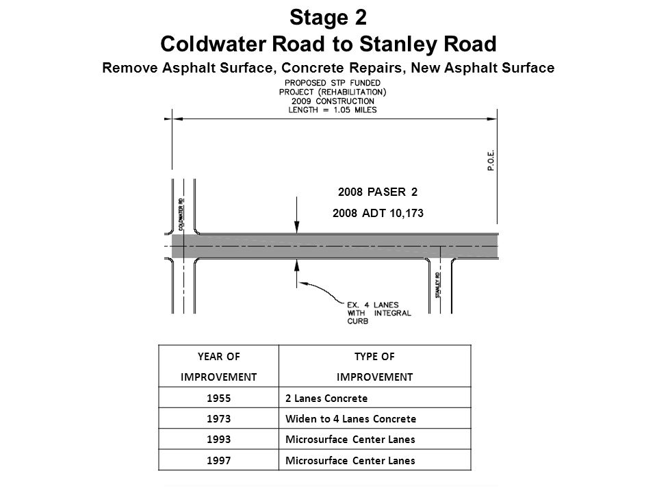 Stage 2 Coldwater Road to Stanley Road 2008 PASER 2 2008 ADT 10,173 YEAR OFTYPE OF IMPROVEMENT 19552 Lanes Concrete 1973Widen to 4 Lanes Concrete 1993Microsurface Center Lanes 1997Microsurface Center Lanes Remove Asphalt Surface, Concrete Repairs, New Asphalt Surface