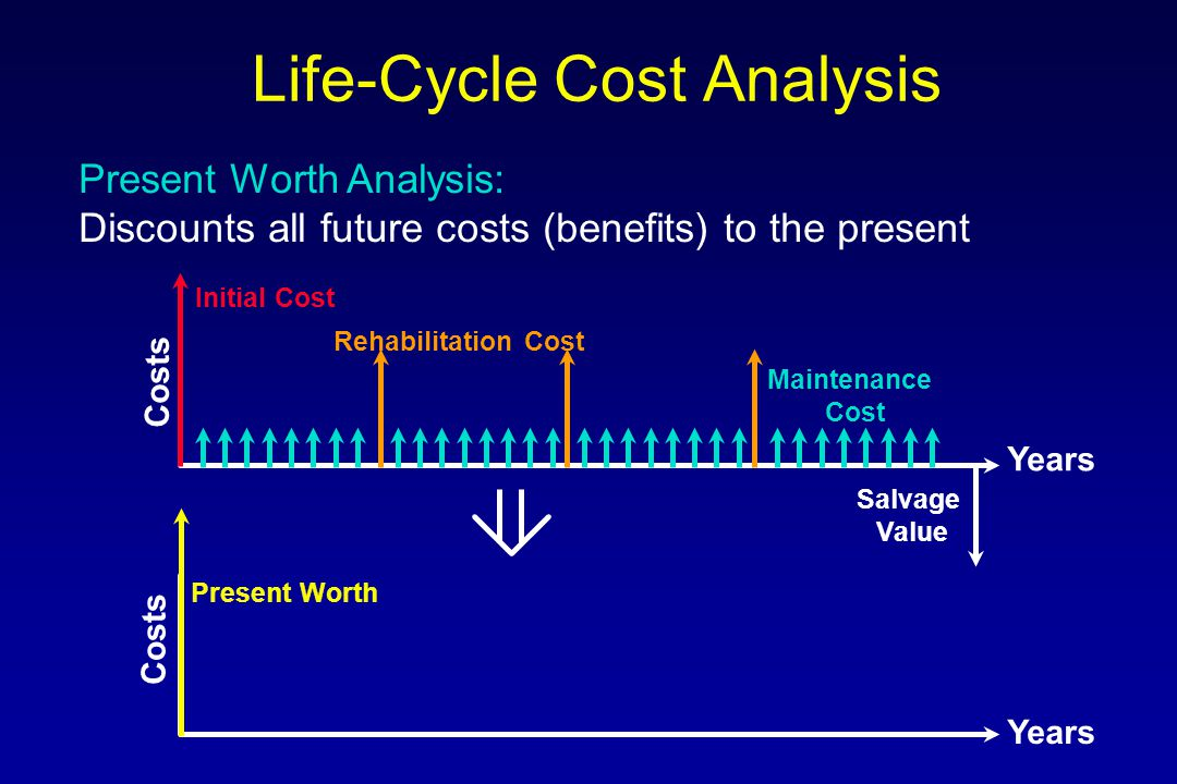  Present Worth Analysis (PW)  Equivalent Uniform Annual Cost Analysis (EUAC) How it is done: Life-Cycle Cost Analysis