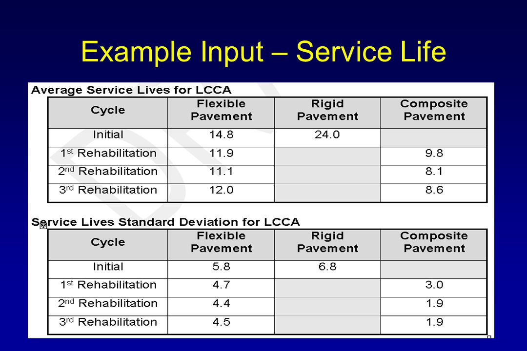Life Cycle Cost Factors  Based on historical data and expert opinion –Material unit costs –Pavement service life –Construction sequencing –Construction duration –General analysis inputs  Variability represented by average and standard deviation