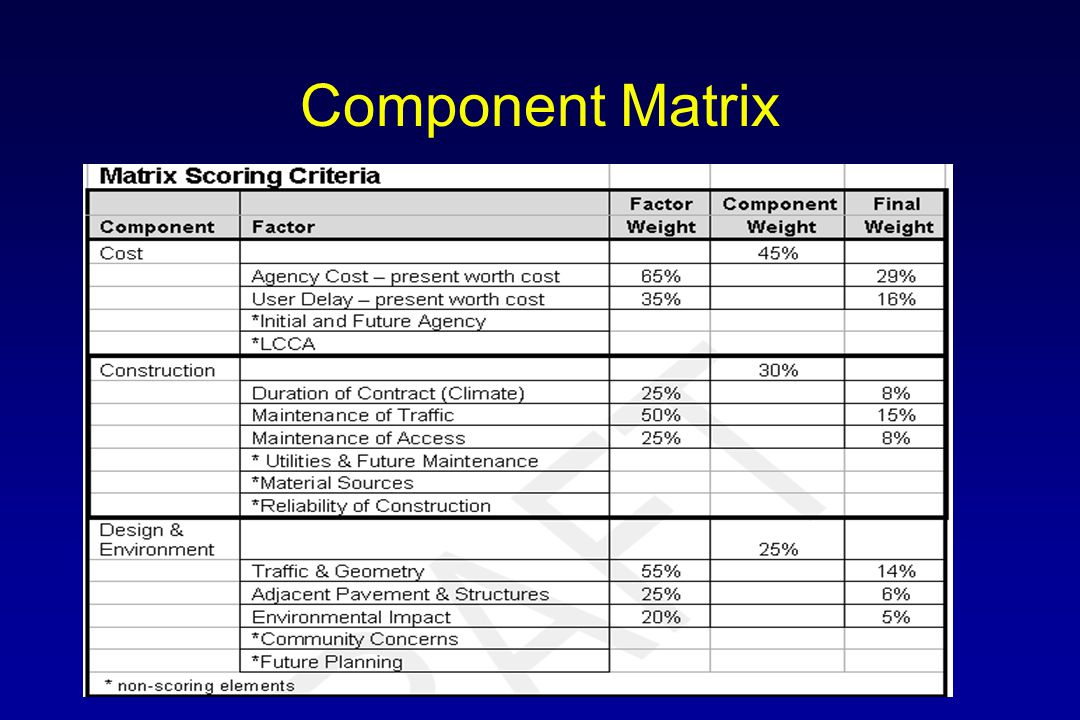 Example Component Score