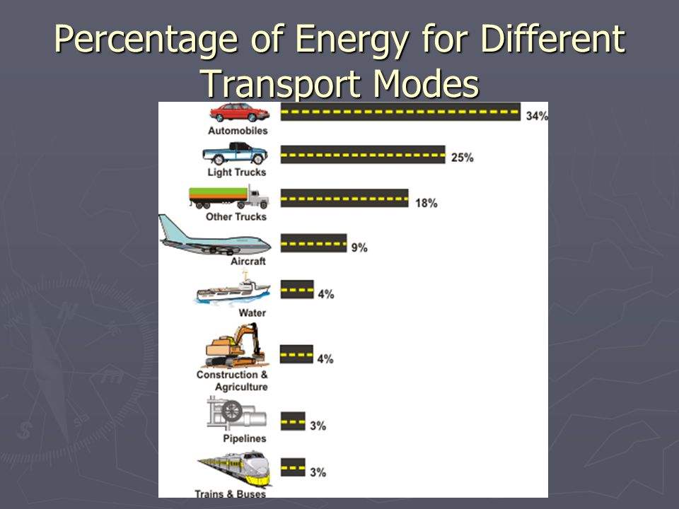 Percentage of Energy for Different Transport Modes