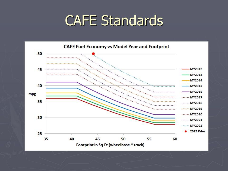 CAFE Standards