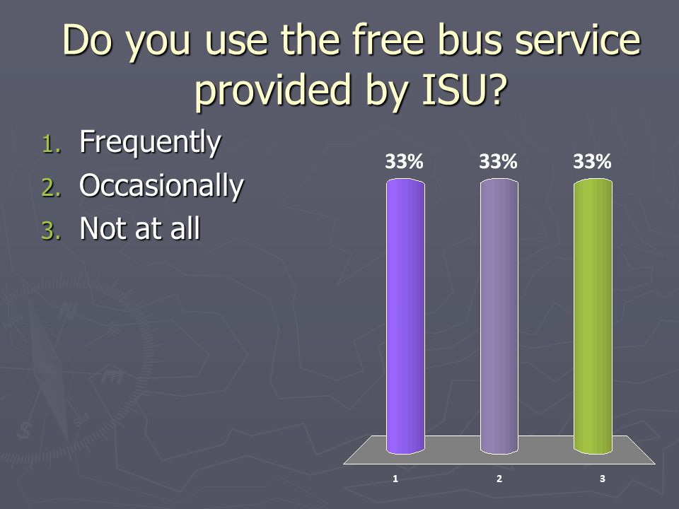 Do you use the free bus service provided by ISU 1. Frequently 2. Occasionally 3. Not at all