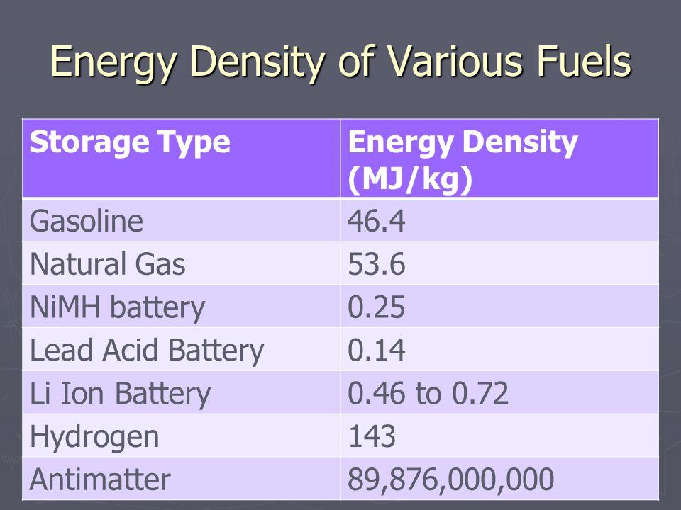 Energy Density of Various Fuels Storage TypeEnergy Density (MJ/kg) Gasoline46.4 Natural Gas53.6 NiMH battery0.25 Lead Acid Battery0.14 Li Ion Battery0