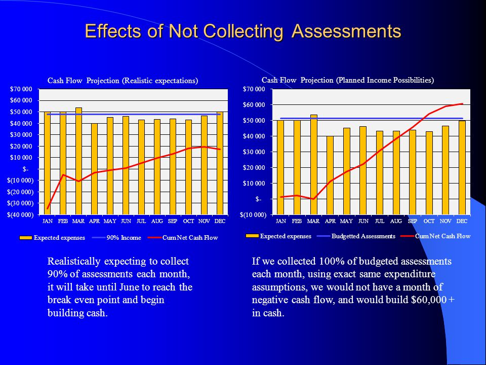 Effects of Not Collecting Assessments Realistically expecting to collect 90% of assessments each month, it will take until June to reach the break even point and begin building cash.
