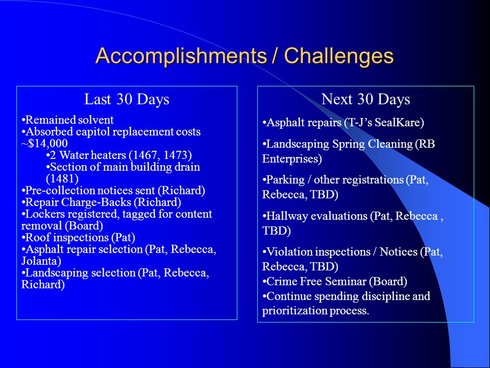 Accomplishments / Challenges Last 30 Days Remained solvent Absorbed capitol replacement costs ~$14,000 2 Water heaters (1467, 1473) Section of main building drain (1481) Pre-collection notices sent (Richard) Repair Charge-Backs (Richard) Lockers registered, tagged for content removal (Board) Roof inspections (Pat) Asphalt repair selection (Pat, Rebecca, Jolanta) Landscaping selection (Pat, Rebecca, Richard) Next 30 Days Asphalt repairs (T-J's SealKare) Landscaping Spring Cleaning (RB Enterprises) Parking / other registrations (Pat, Rebecca, TBD) Hallway evaluations (Pat, Rebecca, TBD) Violation inspections / Notices (Pat, Rebecca, TBD) Crime Free Seminar (Board) Continue spending discipline and prioritization process.