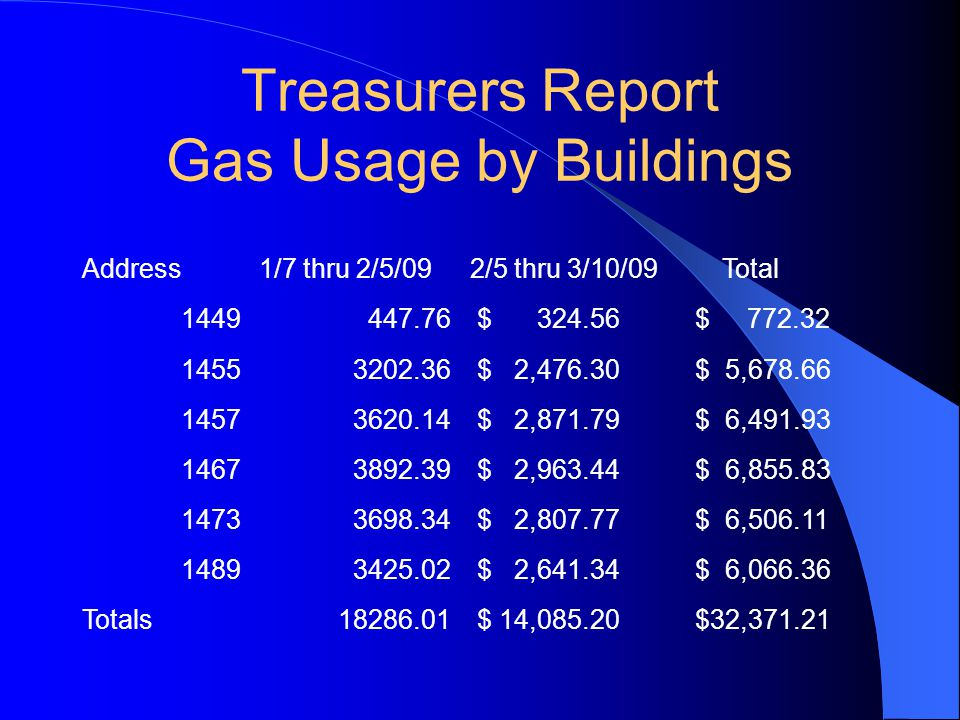 Treasurers Report Gas Usage by Buildings Address1/7 thru 2/5/092/5 thru 3/10/09 Total 1449447.76 $ 324.56 $ 772.32 14553202.36 $ 2,476.30 $ 5,678.66 14573620.14 $ 2,871.79 $ 6,491.93 14673892.39 $ 2,963.44 $ 6,855.83 14733698.34 $ 2,807.77 $ 6,506.11 14893425.02 $ 2,641.34 $ 6,066.36 Totals18286.01 $ 14,085.20 $32,371.21