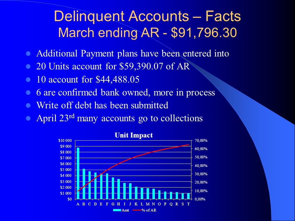 Delinquent Accounts – Facts March ending AR - $91,796.30 Additional Payment plans have been entered into 20 Units account for $59,390.07 of AR 10 account for $44,488.05 6 are confirmed bank owned, more in process Write off debt has been submitted April 23 rd many accounts go to collections