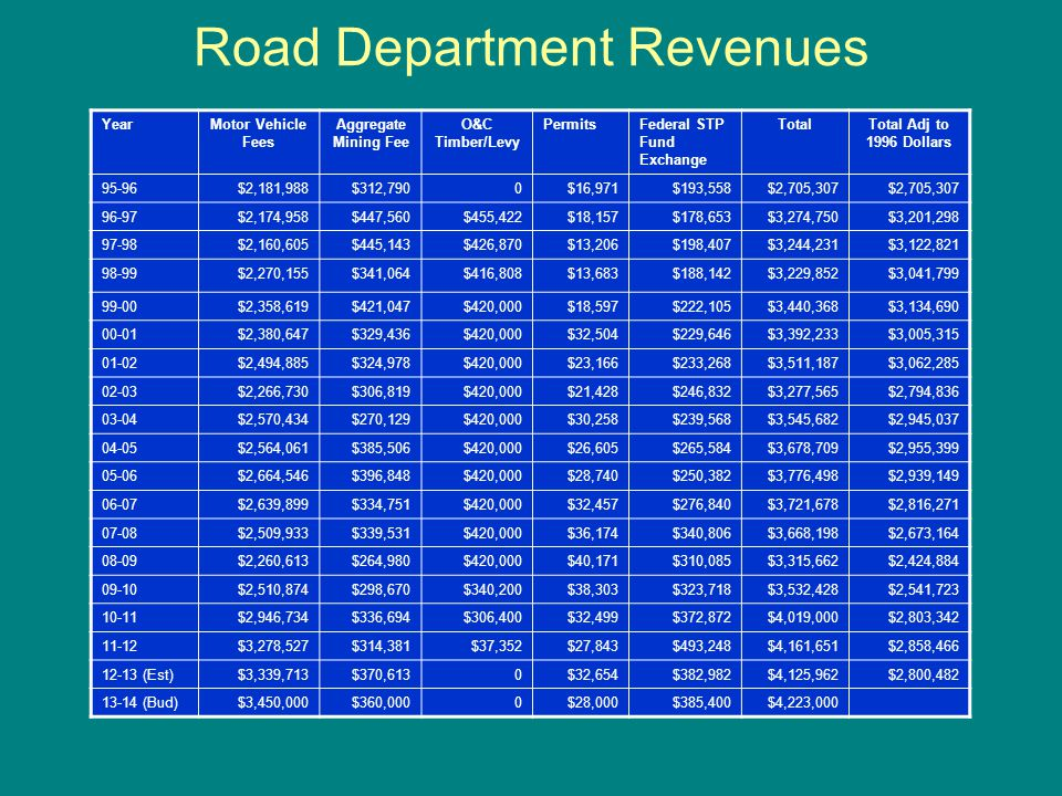 Road Department Revenues YearMotor Vehicle Fees Aggregate Mining Fee O&C Timber/Levy PermitsFederal STP Fund Exchange TotalTotal Adj to 1996 Dollars 95-96$2,181,988$312,7900$16,971$193,558$2,705,307 96-97$2,174,958$447,560$455,422$18,157$178,653$3,274,750$3,201,298 97-98$2,160,605$445,143$426,870$13,206$198,407$3,244,231$3,122,821 98-99$2,270,155$341,064$416,808$13,683$188,142$3,229,852$3,041,799 99-00$2,358,619$421,047$420,000$18,597$222,105$3,440,368$3,134,690 00-01$2,380,647$329,436$420,000$32,504$229,646$3,392,233$3,005,315 01-02$2,494,885$324,978$420,000$23,166$233,268$3,511,187$3,062,285 02-03$2,266,730$306,819$420,000$21,428$246,832$3,277,565$2,794,836 03-04$2,570,434$270,129$420,000$30,258$239,568$3,545,682$2,945,037 04-05$2,564,061$385,506$420,000$26,605$265,584$3,678,709$2,955,399 05-06$2,664,546$396,848$420,000$28,740$250,382$3,776,498$2,939,149 06-07$2,639,899$334,751$420,000$32,457$276,840$3,721,678$2,816,271 07-08$2,509,933$339,531$420,000$36,174$340,806$3,668,198$2,673,164 08-09$2,260,613$264,980$420,000$40,171$310,085$3,315,662$2,424,884 09-10$2,510,874$298,670$340,200$38,303$323,718$3,532,428$2,541,723 10-11$2,946,734$336,694$306,400$32,499$372,872$4,019,000$2,803,342 11-12$3,278,527$314,381$37,352$27,843$493,248$4,161,651$2,858,466 12-13 (Est)$3,339,713$370,6130$32,654$382,982$4,125,962$2,800,482 13-14 (Bud)$3,450,000$360,0000$28,000$385,400$4,223,000