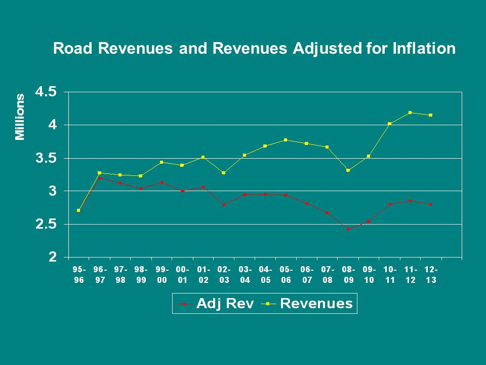 Road Revenues and Revenues Adjusted for Inflation