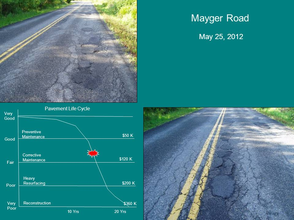 Mayger Road May 25, 2012 Very Poor Poor Fair Good Very Good Preventive Maintenance Corrective Maintenance Heavy Resurfacing Reconstruction $50 K $120 K $200 K $360 K 10 Yrs20 Yrs Pavement Life Cycle