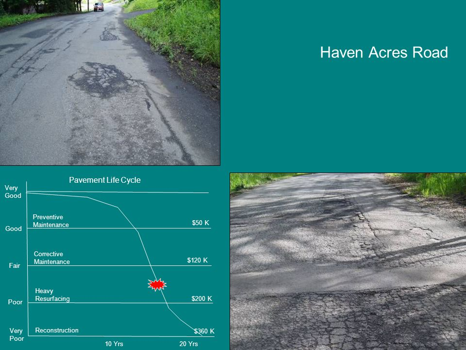 Haven Acres Road Very Poor Poor Fair Good Very Good Preventive Maintenance Corrective Maintenance Heavy Resurfacing Reconstruction $50 K $120 K $200 K $360 K 10 Yrs20 Yrs Pavement Life Cycle