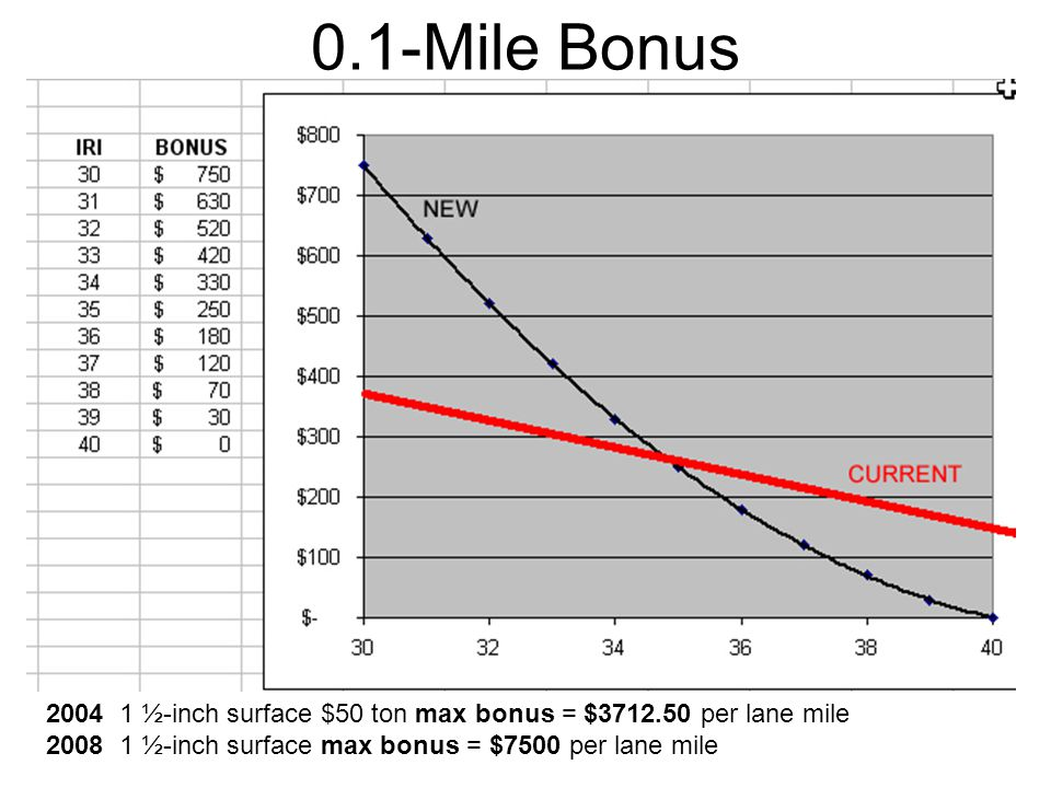 0.1-Mile Bonus 2004 1 ½-inch surface $50 ton max bonus = $3712.50 per lane mile 2008 1 ½-inch surface max bonus = $7500 per lane mile