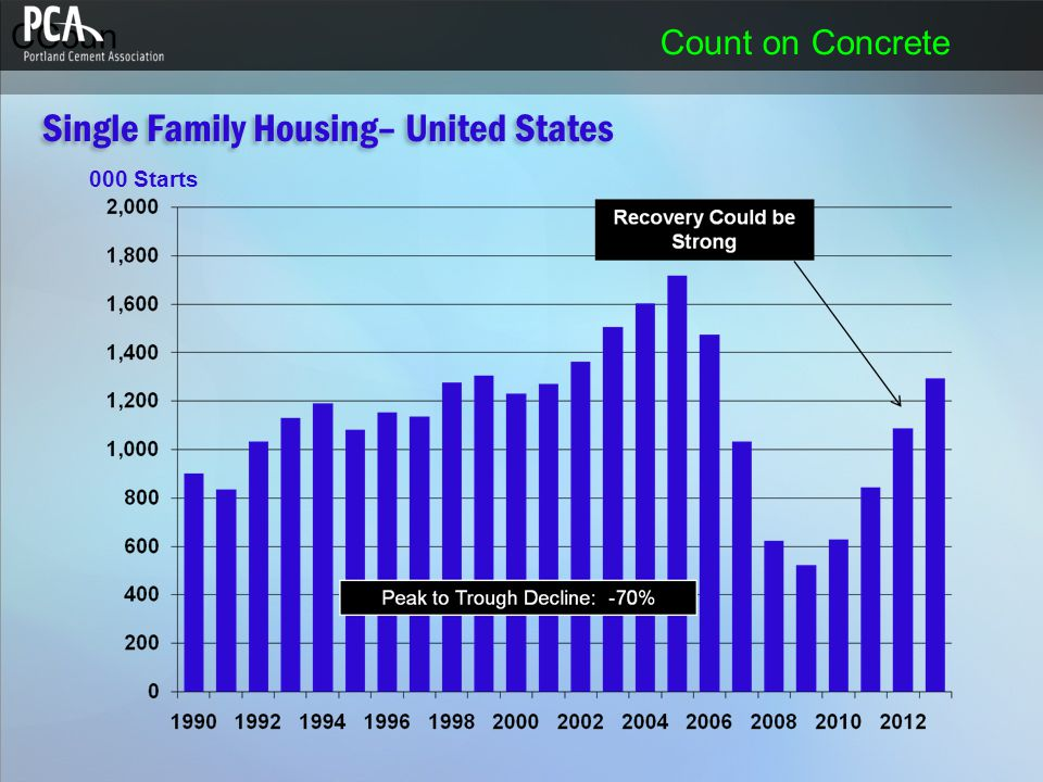 CCoun Count on Concrete 000 Starts Single Family Housing– United States