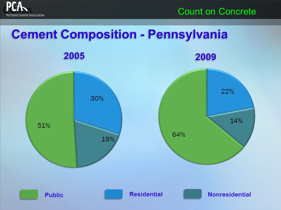 CCoun Count on Concrete Public Residential Nonresidential Cement Composition - Pennsylvania 2005 2009