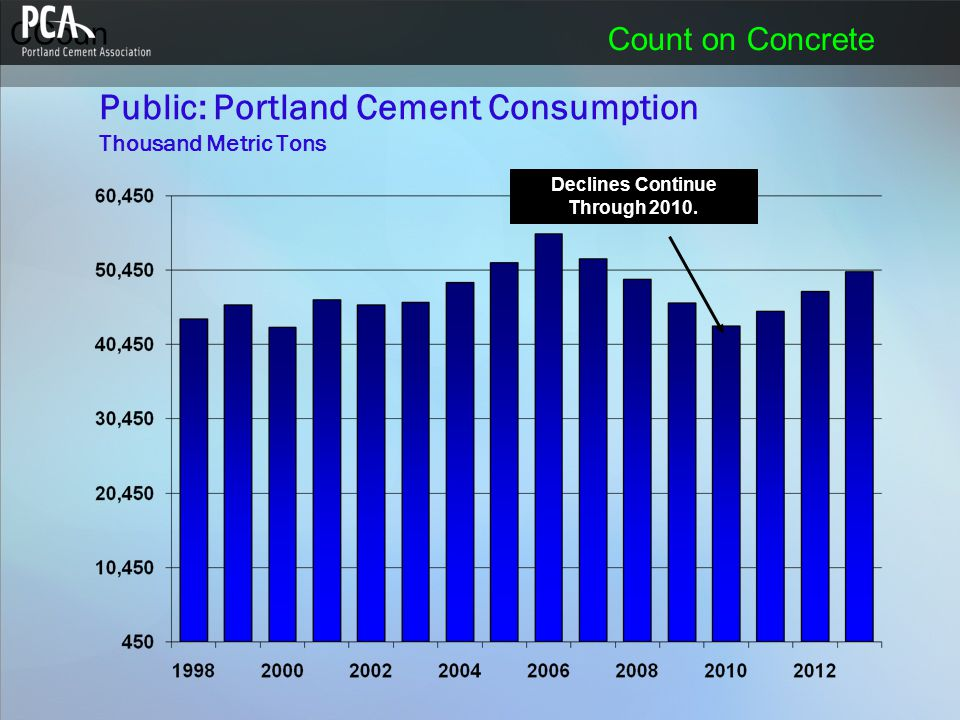 CCoun Count on Concrete Public: Portland Cement Consumption Thousand Metric Tons Declines Continue Through 2010.