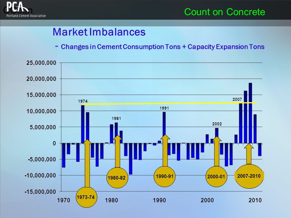 CCoun Count on Concrete Market Imbalances - Changes in Cement Consumption Tons + Capacity Expansion Tons 1973-74 1980-82 1990-91 2000-01 2007-2010