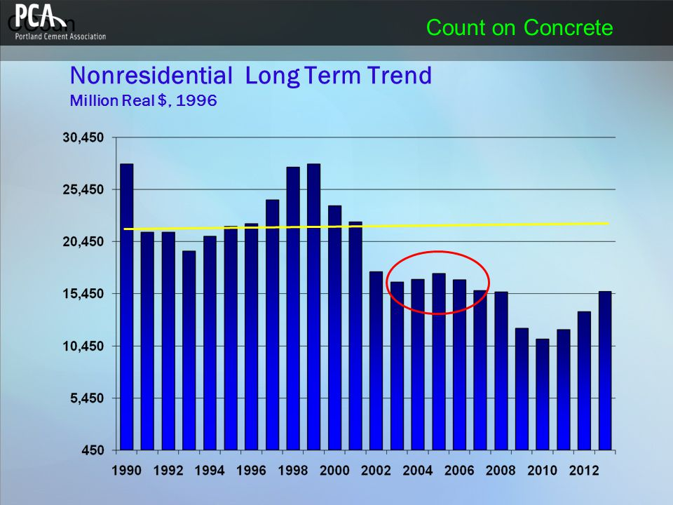 CCoun Count on Concrete Nonresidential Long Term Trend Million Real $, 1996