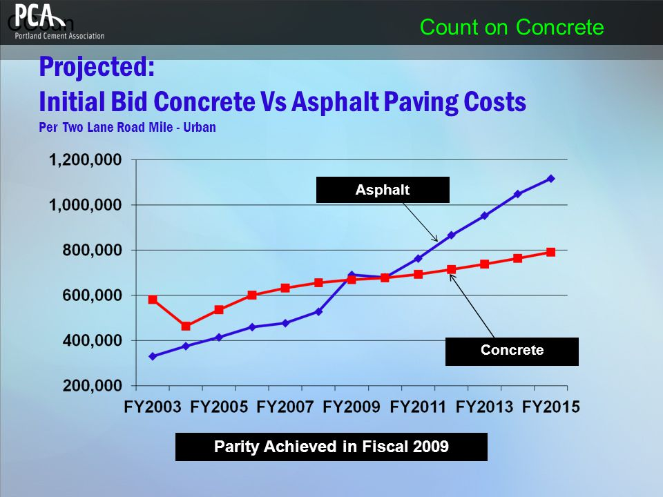 CCoun Count on Concrete Projected: Initial Bid Concrete Vs Asphalt Paving Costs Per Two Lane Road Mile - Urban Concrete Asphalt Parity Achieved in Fis