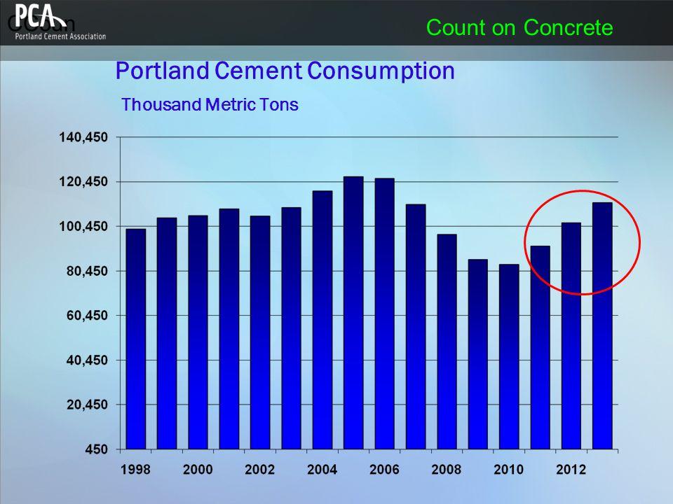 CCoun Count on Concrete Portland Cement Consumption Thousand Metric Tons