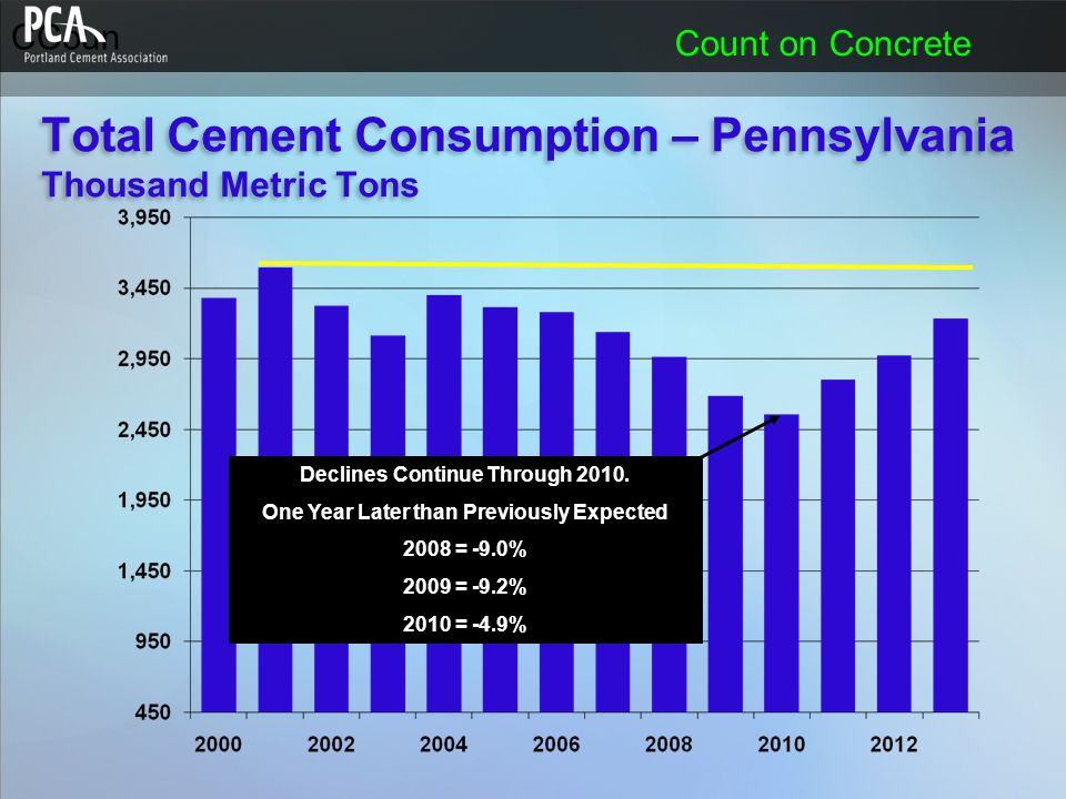 CCoun Count on Concrete Declines Continue Through 2010. One Year Later than Previously Expected 2008 = -9.0% 2009 = -9.2% 2010 = -4.9% Total Cement Co