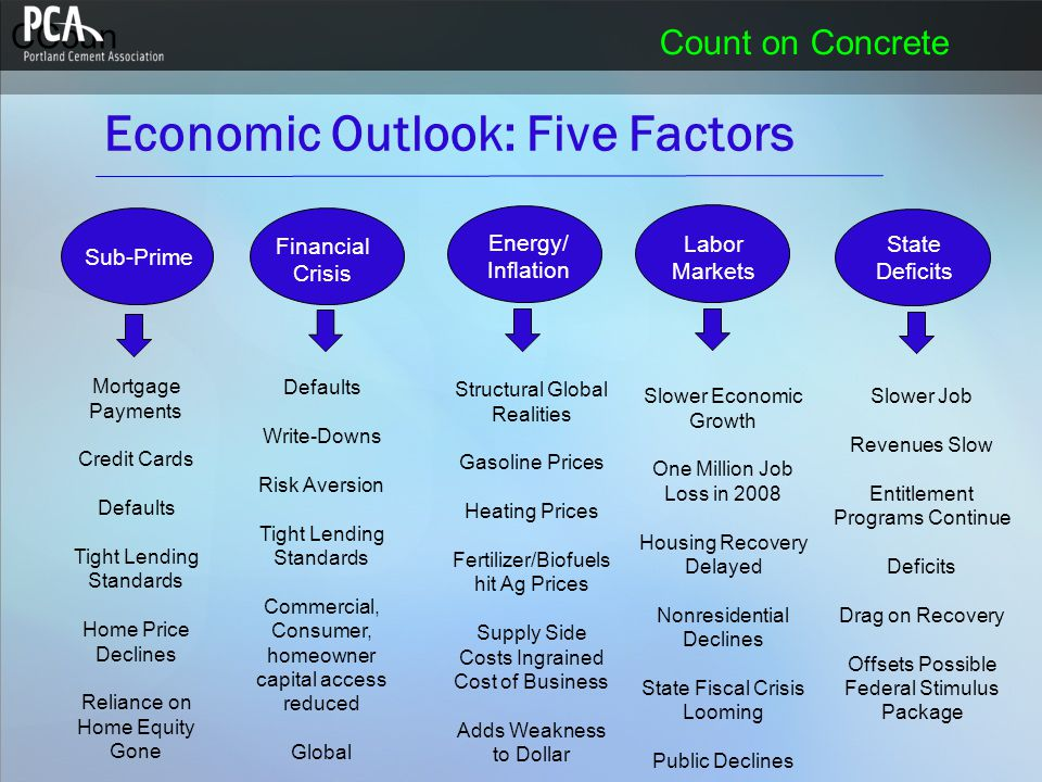 CCoun Count on Concrete Economic Outlook: Five Factors Sub-Prime Defaults Write-Downs Risk Aversion Tight Lending Standards Commercial, Consumer, homeowner capital access reduced Global Financial Crisis Mortgage Payments Credit Cards Defaults Tight Lending Standards Home Price Declines Reliance on Home Equity Gone Structural Global Realities Gasoline Prices Heating Prices Fertilizer/Biofuels hit Ag Prices Supply Side Costs Ingrained Cost of Business Adds Weakness to Dollar Energy/ Inflation State Deficits Labor Markets Slower Economic Growth One Million Job Loss in 2008 Housing Recovery Delayed Nonresidential Declines State Fiscal Crisis Looming Public Declines Slower Job Revenues Slow Entitlement Programs Continue Deficits Drag on Recovery Offsets Possible Federal Stimulus Package